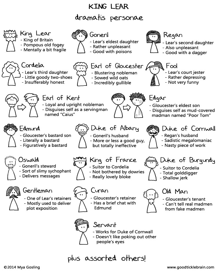 A comparison of king lear and