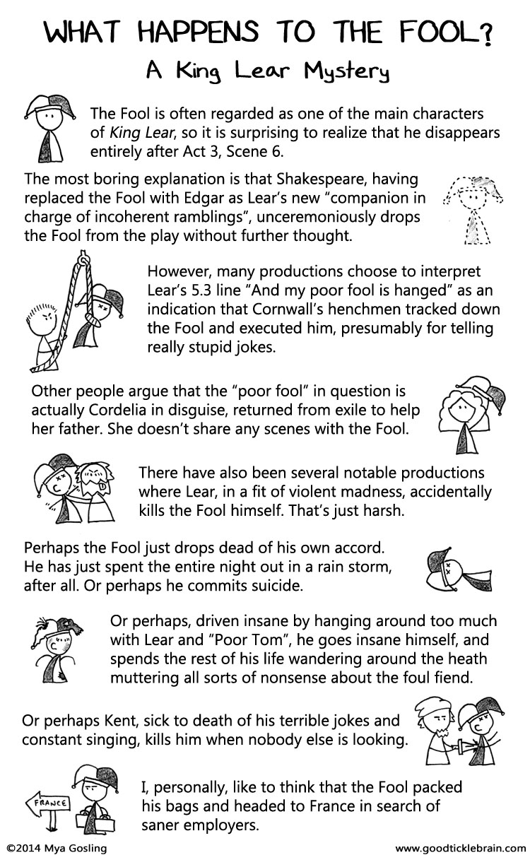 the three major roles that the fool plays in shakespeares king lear Pre-reading research topics for king lear: 1 shakespeare crafted the plot of king lear using bits and pieces of other works of literature research shakespeare's sources for king lear, and tell us a bit about them 2 research the role of the fool in shakespearean drama 3 in shakespeare's time, playwrights could not directly mention a.