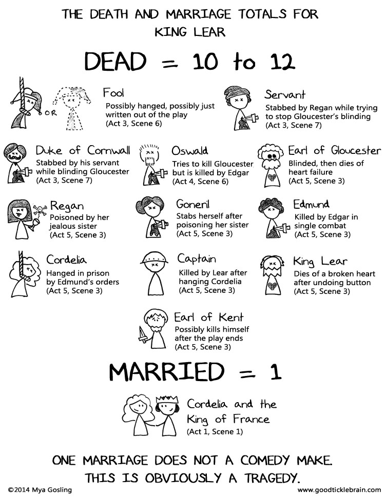 A short analysis of shakespeares play macbeth