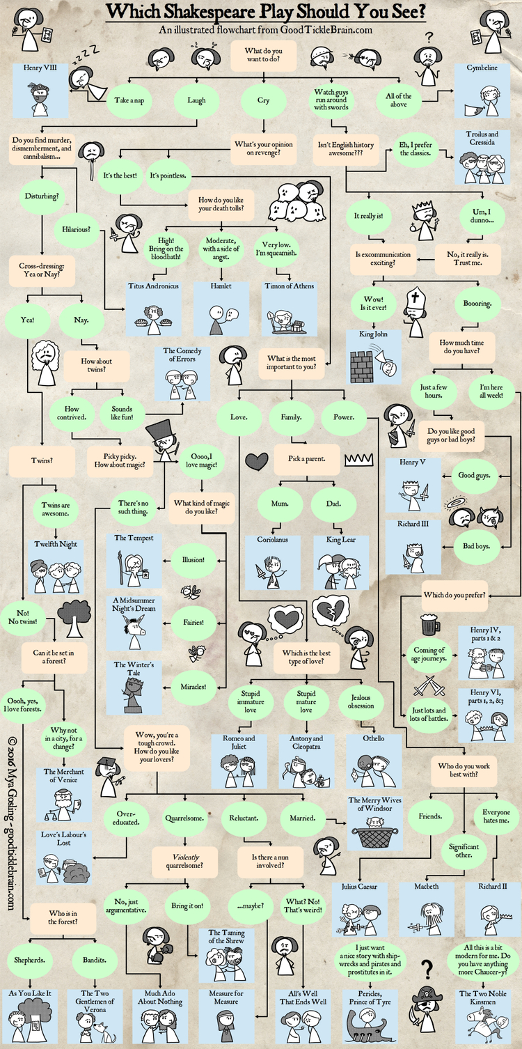 Which shakespeare play should i see an illustrated flowchart which shakespeare play should i see an illustrated flowchart geenschuldenfo Images