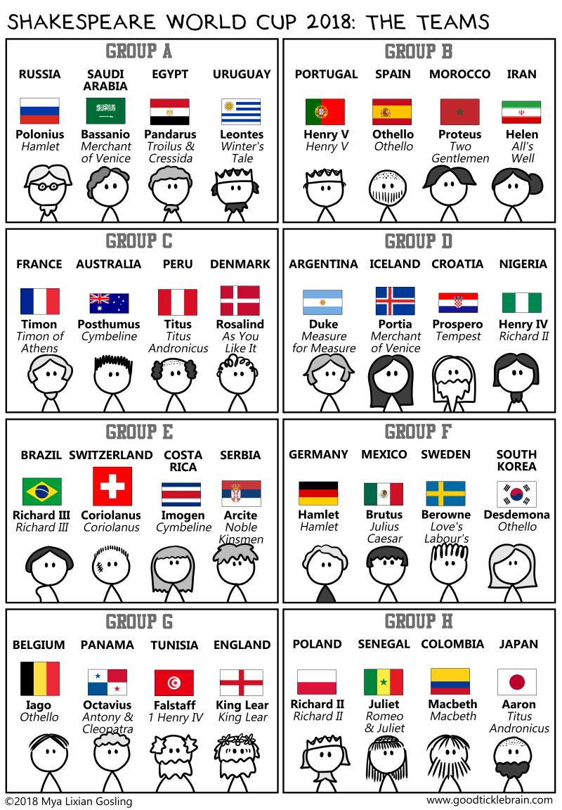 Shakespeare World Cup 2018 The Teams Good Tickle Brain