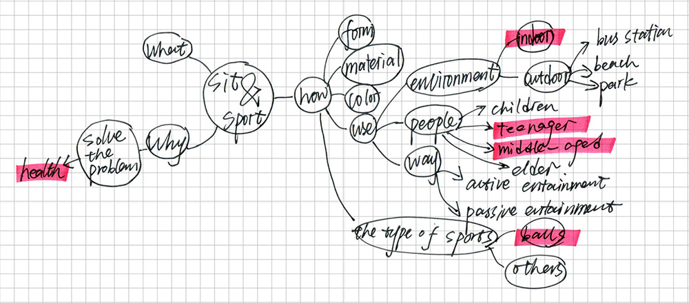 mind-map flow ball.jpg