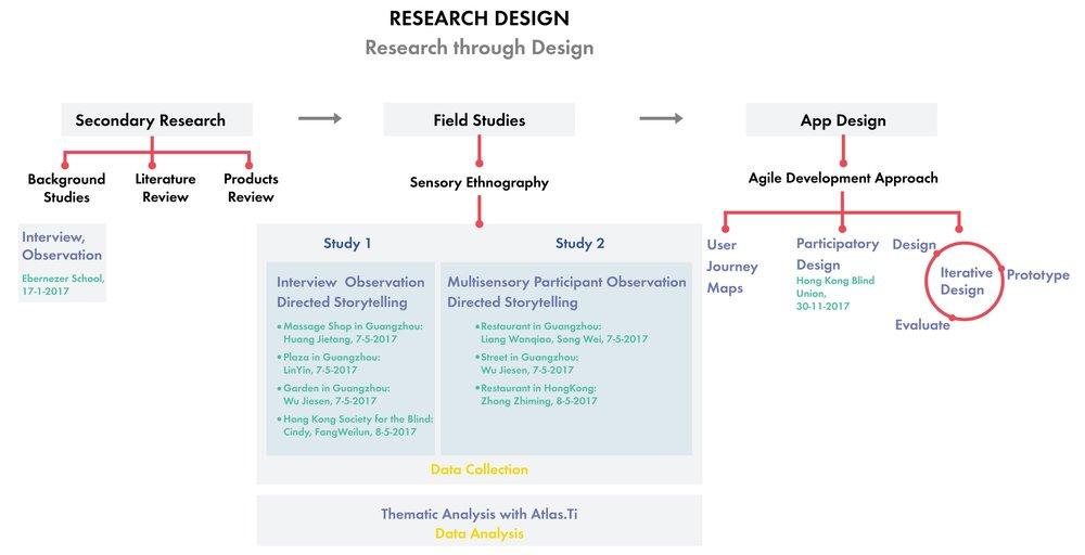 phd project methodology may.jpg