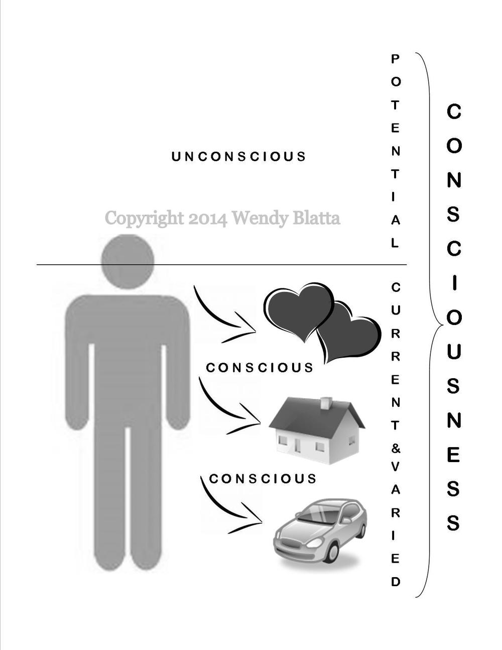 Consciousness 1 - Consc & Un Watermarked - Post.jpg