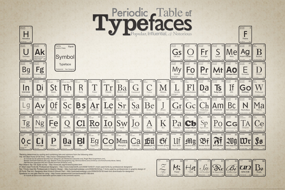 periodic_table_of_typefaces.jpg