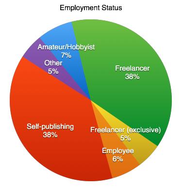 EmploymentStatus.png