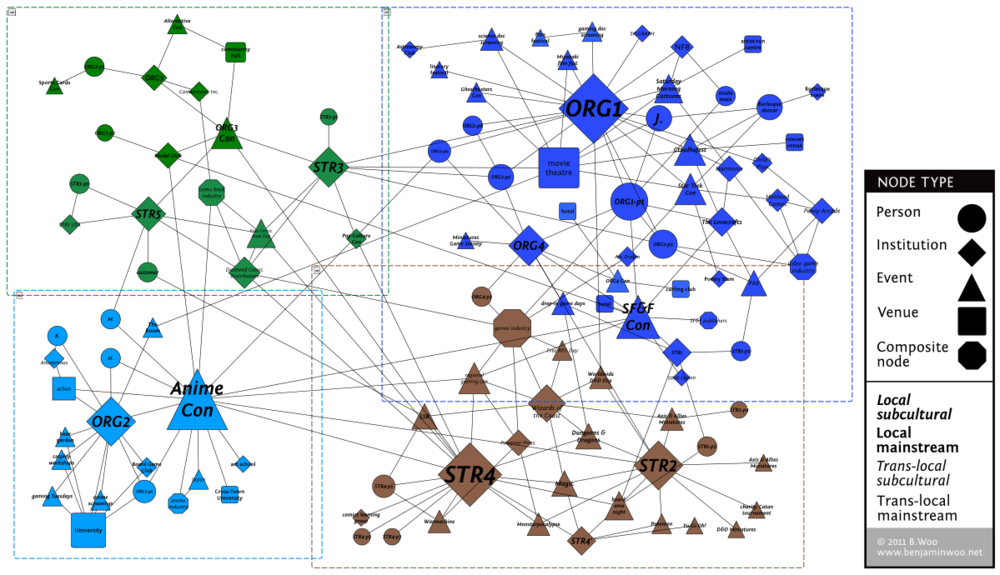 This graph was produced using yEd, a multi-purpose graph editing application. Nodes and connections were entered from interviews and fieldnotes, and connections are not weighted. yEd's organic layout, natural clustering, and automatic grouping algorithms were used to organize the representation of the scene. Icon size represents centrality, measured in terms of number of connections.