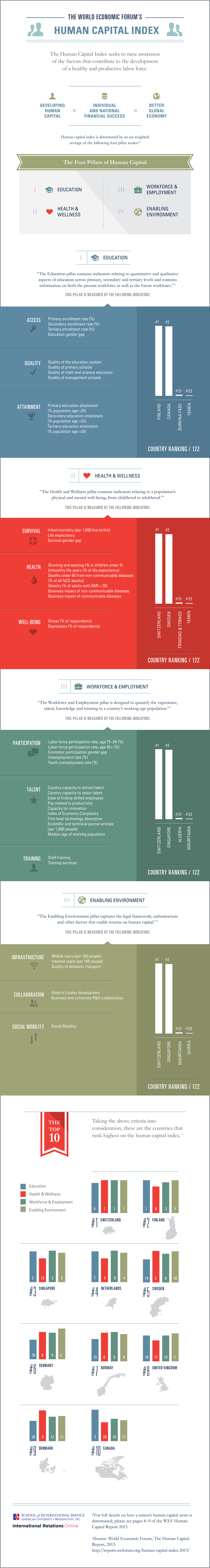 World economic forum infographic design