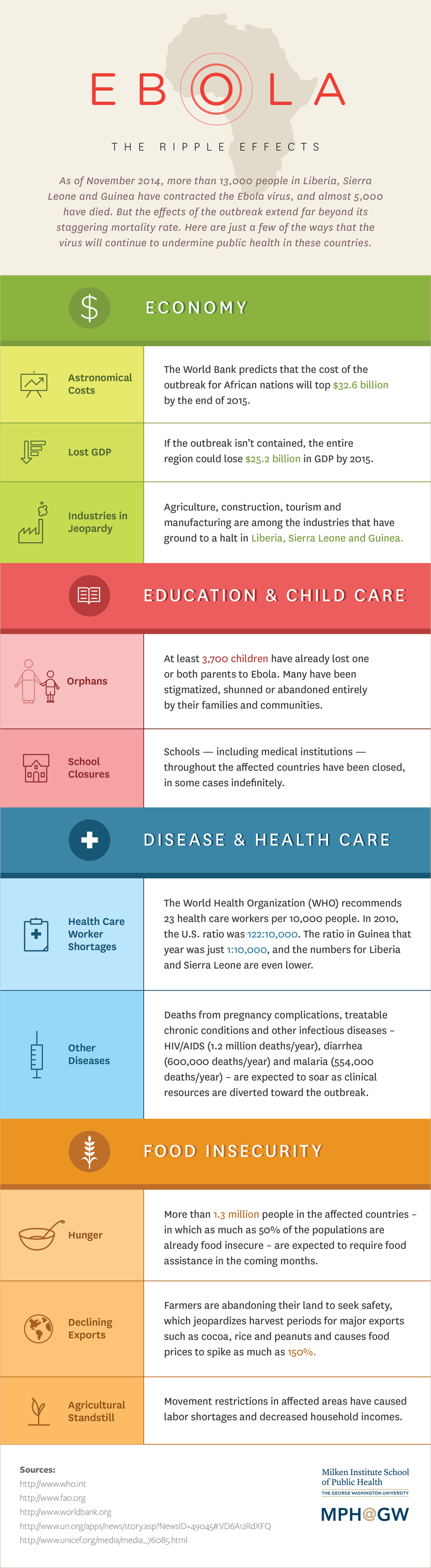 ebola infographic design