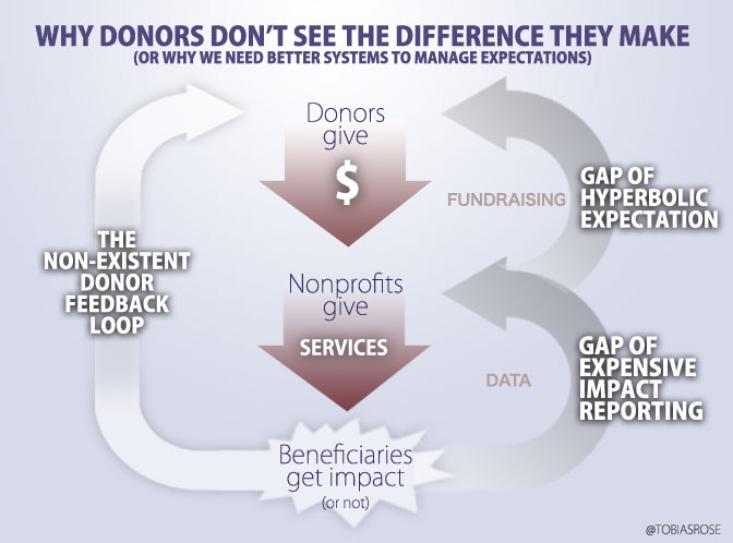 Infographic: What Breaks Nonprofits and why we need to fix it.