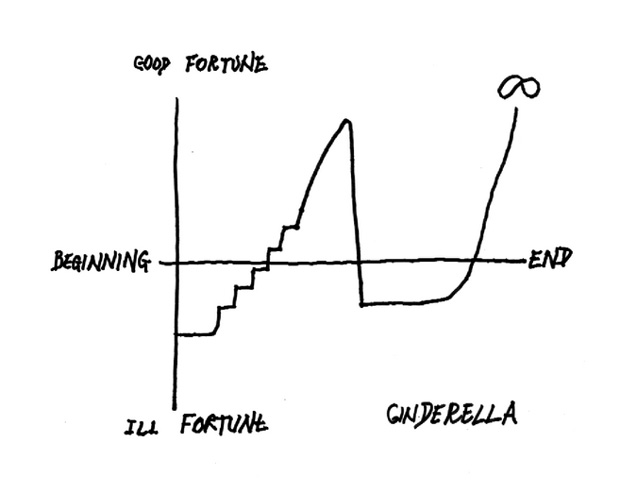 explore-blog: Kurt Vonnegut draws the shapes of stories