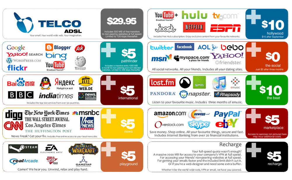 Pricing system after the death of Net Neutrality
