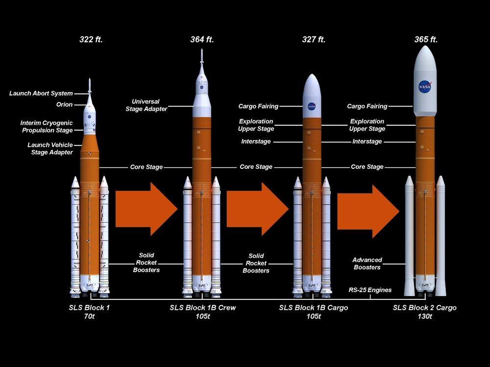 Planned SLS Configurations (Courtesy of  NASA )