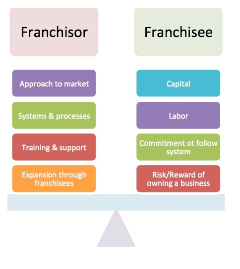 Franchisor and franchisee relationship issues dating 5