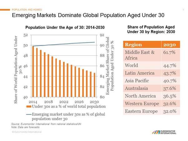 emerging-markets-population-aged-under-30-2014