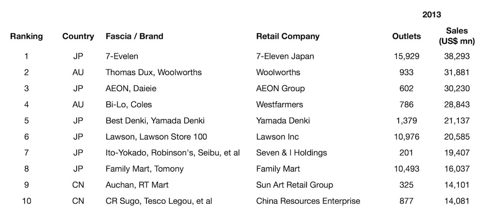 asia-pacific-top-10-retailers