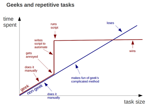 geeks-vs-nongeeks-repetitive-tasks.png