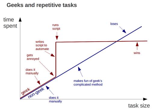geeks-vs-nongeeks-repetitive-tasks.png