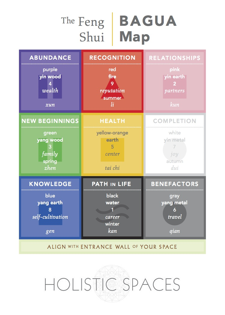 feng shui  the bagua map. feng shui  the bagua map — anjie cho