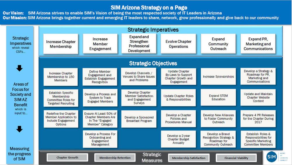 SIM Arizona Strategy on a Page