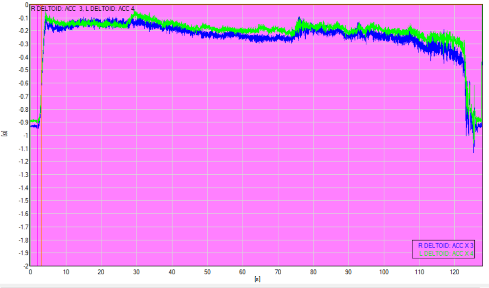 Accelerometer Data. Figure 1