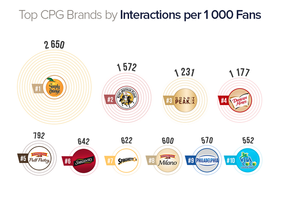 Data from 2015 showing that I helped turn Simply Orange Juice into one of the top CPG brands on Facebook. http://www.socialbakers.com/blog/2419-the-top-10-us-cpgs-on-social