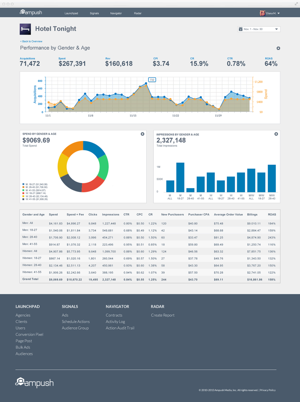 Ampush_ClientDashboard_Detailed.png