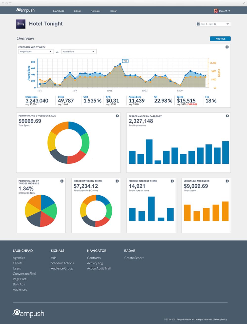 Ampush_ClientDashboard_IndexV2.png