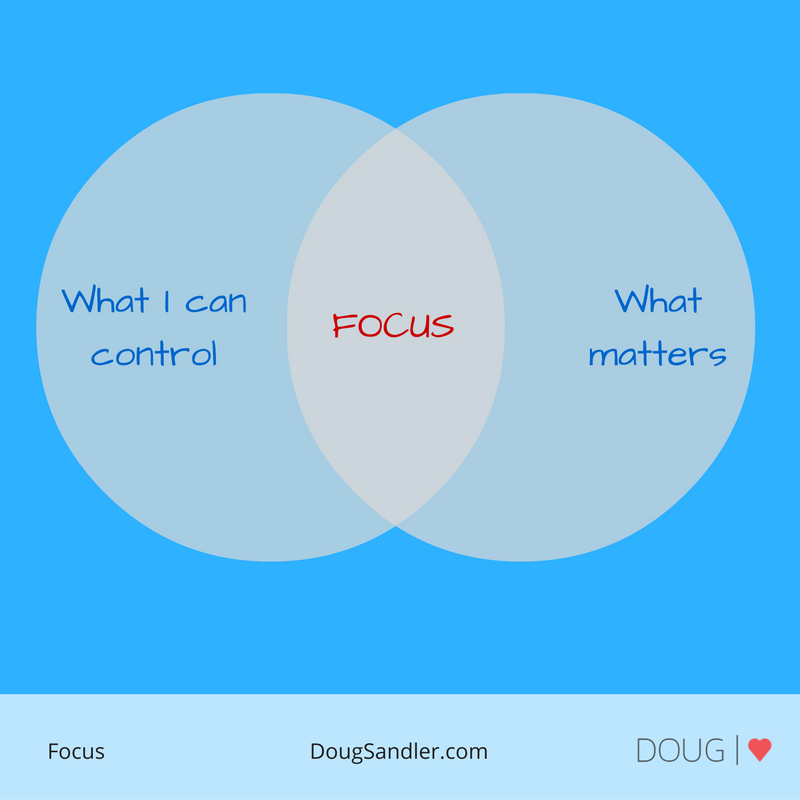 How do you know where to focus?