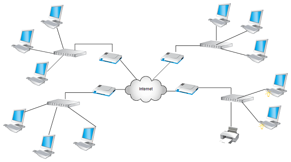 A typical Network Diagram - Note the Cloud in the middle representing the Internet