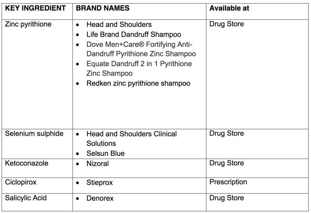 dandruff shampoos