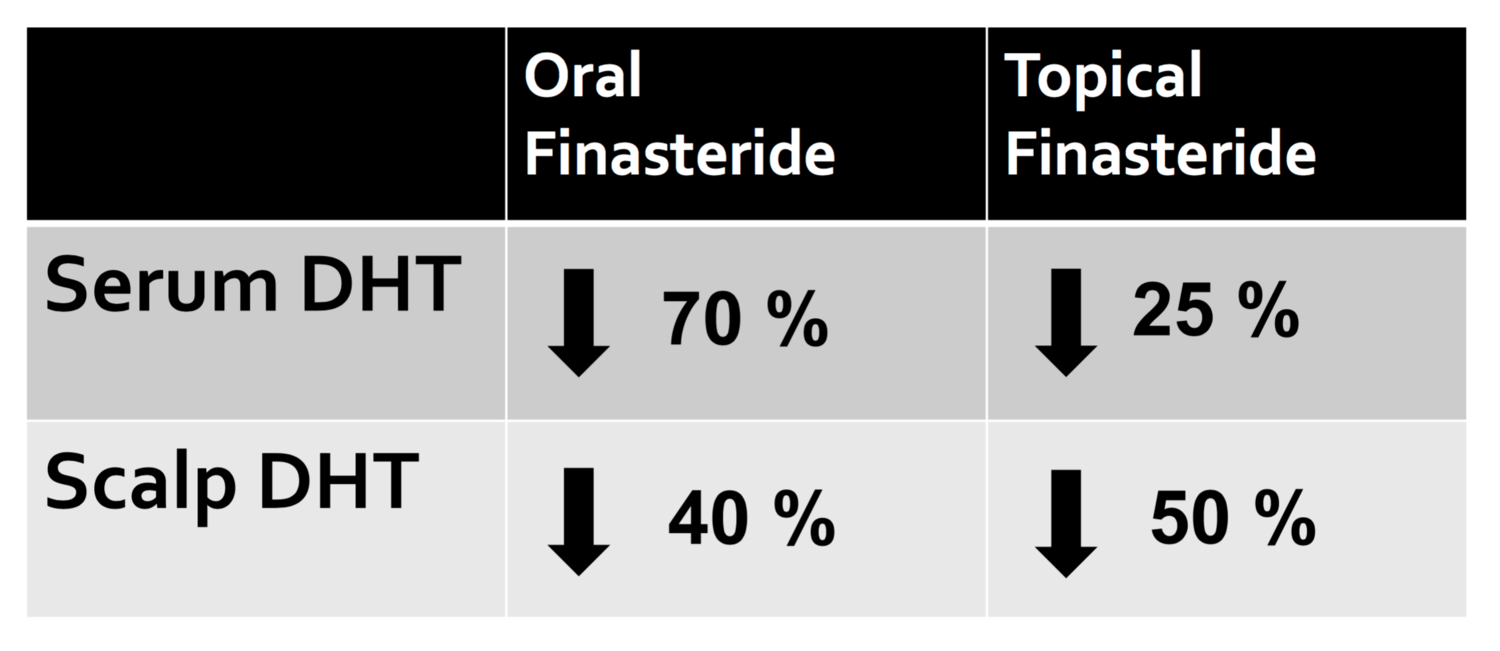 Topical Finasteride: Are side effects possible? — Donovan Hair Clinic