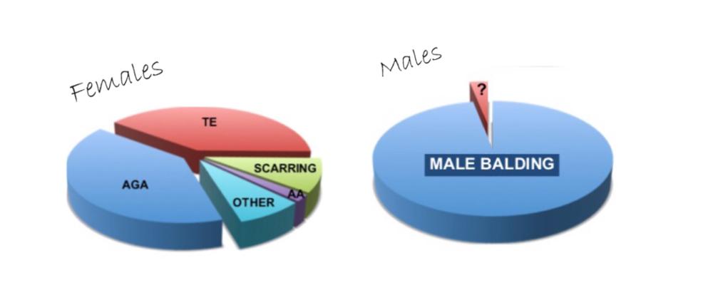 MALES-VS-FEMALES