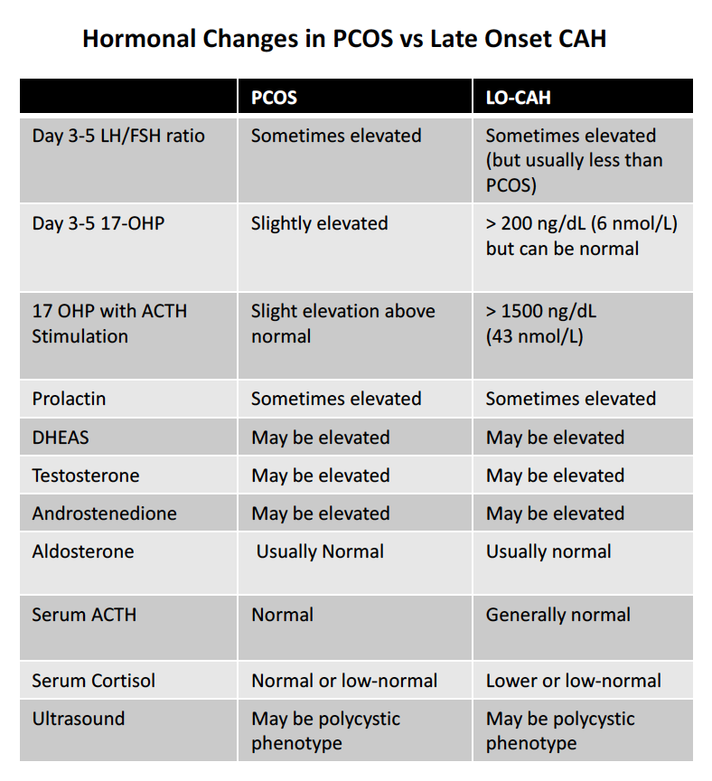 Comparison of Testing in PCOS vs Late Onset CAH.   DOWNLOAD PDF VERSION