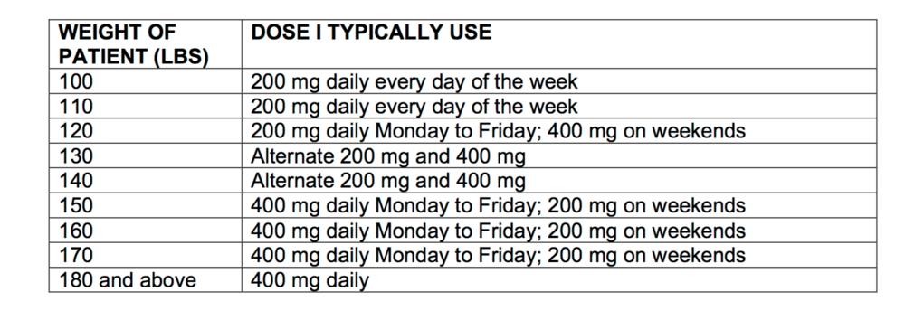 plaquenil-dosing