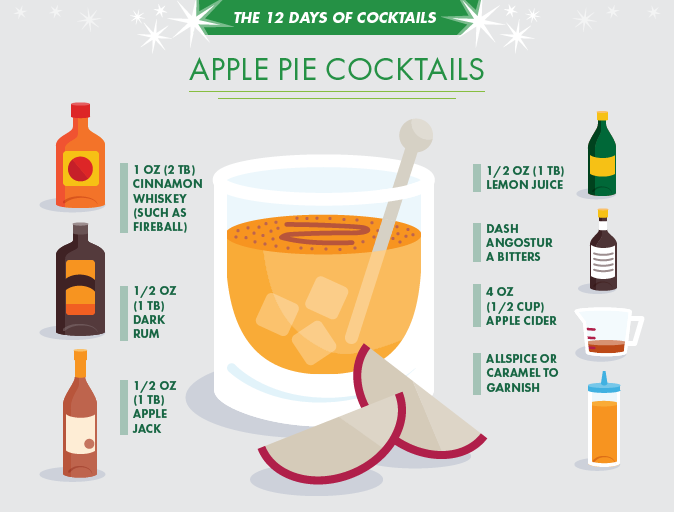 Apple Pie Cocktails Cinnamon, whiskey, & apple play dangerously well together in these highly drinkable libations