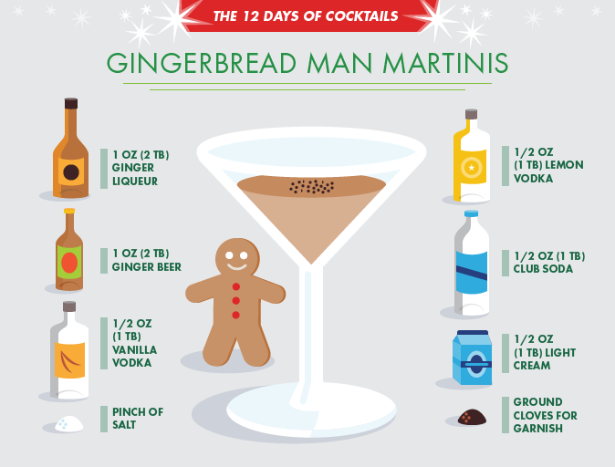 The Gingerbread Man Martini Elegantly balanced vodka cocktails w a blend of lemon & ginger