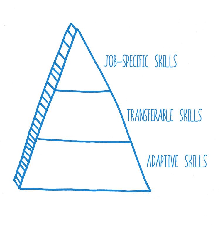 Nash-Consulting-Skills-Pyramid