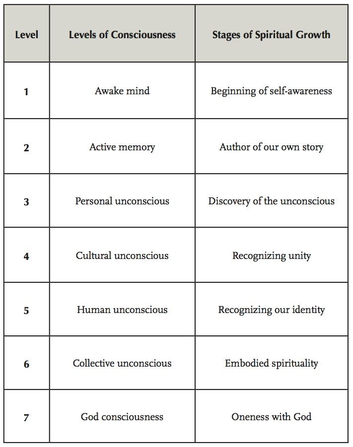 Figure 12: Consciousness Summary Chart
