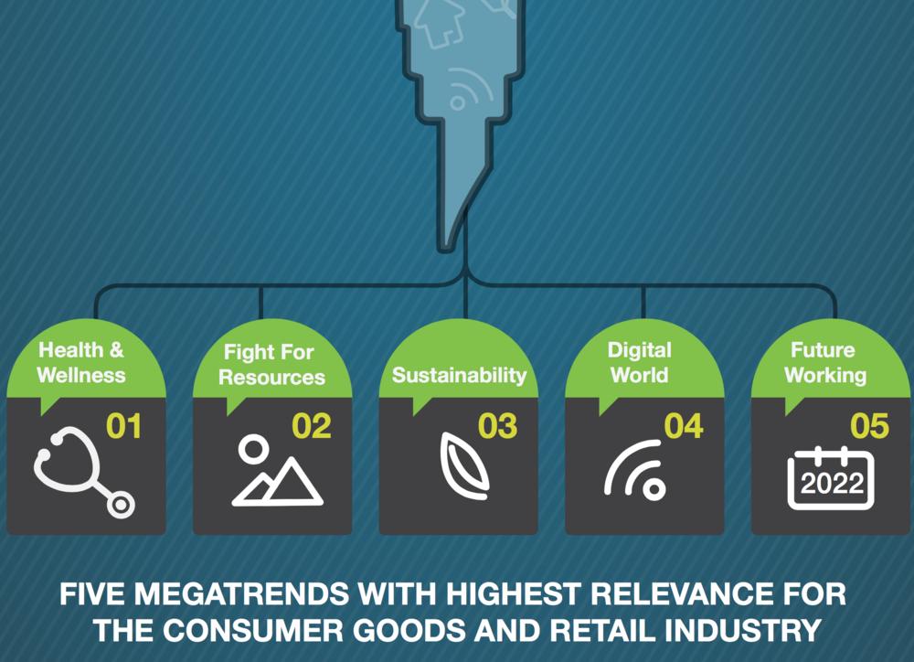 5 Mega Trends retail LAM.png
