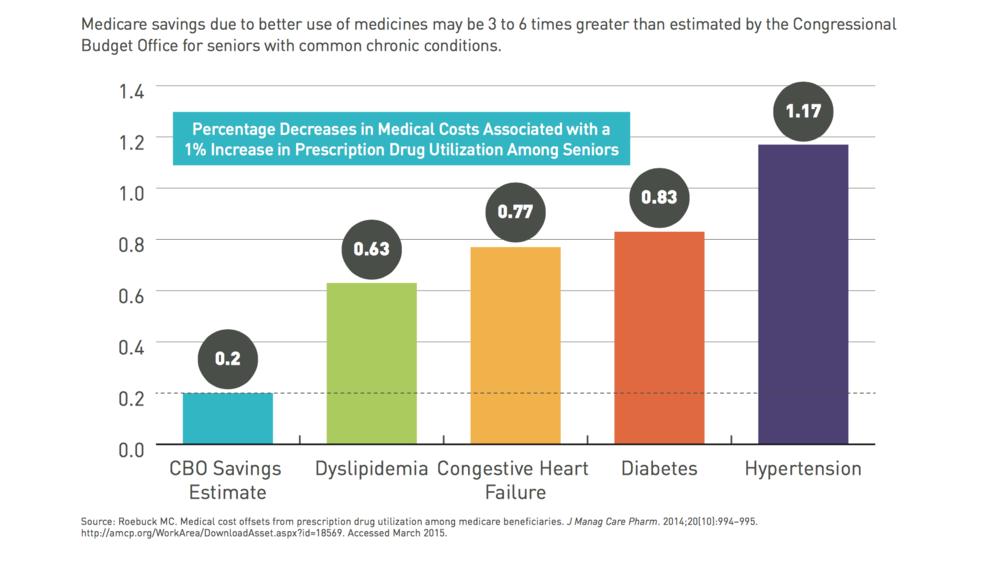 Medicare saving Pharma LAM.png