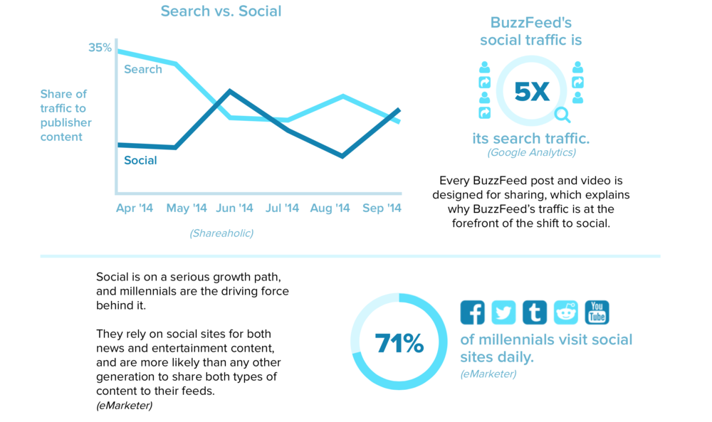 Search Vs Social Media LAM.png