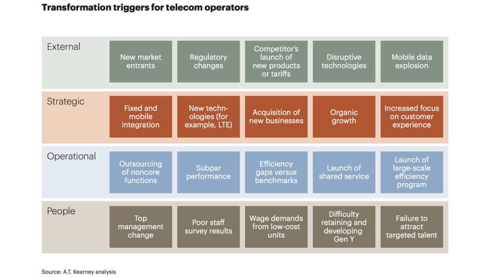 Telecom operators transformation trigger LAM.png