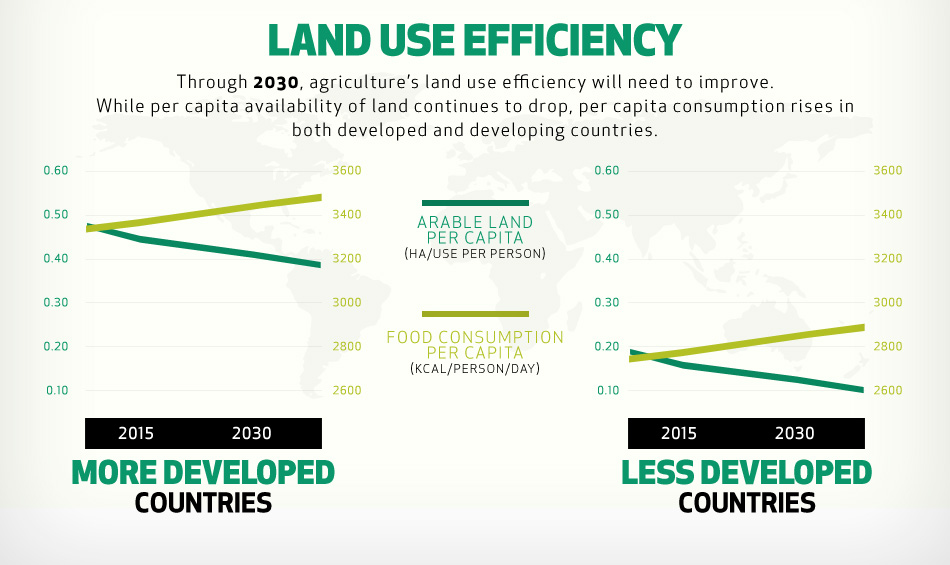 land-use-efficiency.jpg