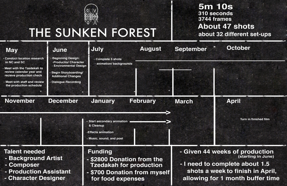 Senior Thesis Pitch for Short Film  The Sunken Forest .