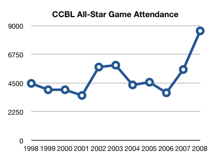 All-Star Game Attendance 1998-2008