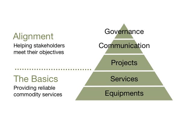 Green Elephant Business Value Hierarchy