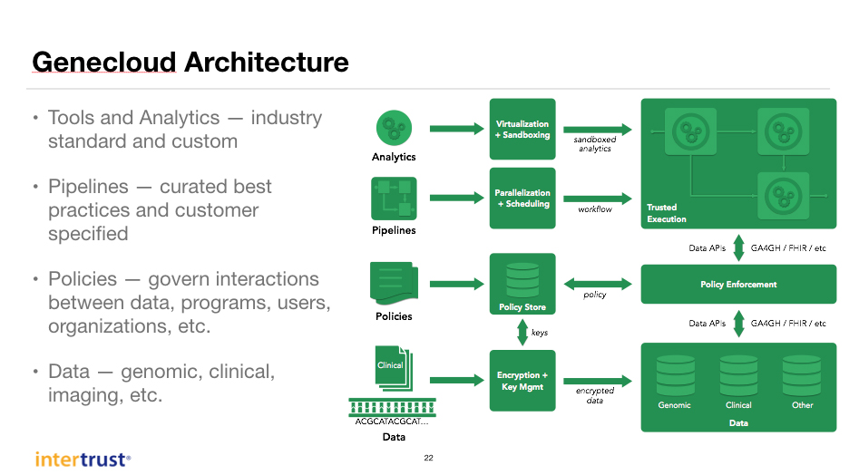 The Genecloud platform architecture as presented by Dave Maher and Knox Carey