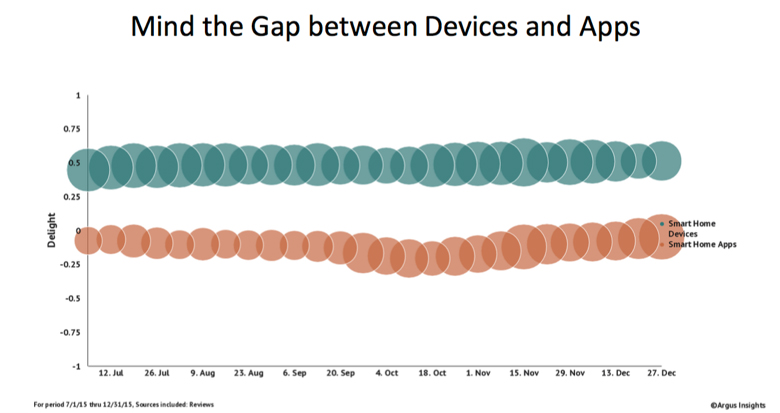 Consumer delight in smart home devices is positive while the same can't be said about the app