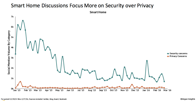 Security concerns trump privacy amongst consumer